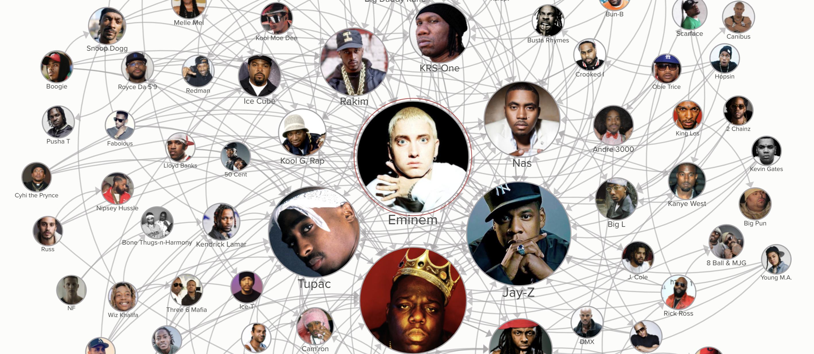 ¿Cuales son los raperos favoritos de tu raperos favoritos?